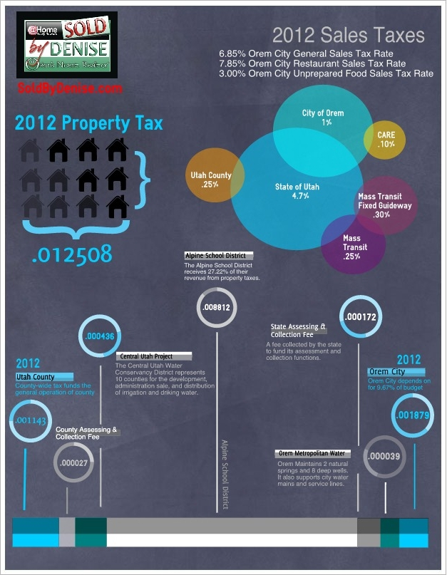 Graphic of Orem Utah Taxes